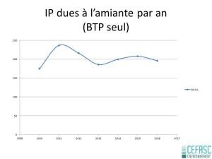 IP BTP dues à l'amiante par an