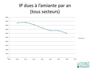 IP dues à l'amiante par an